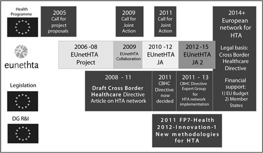 health technology assessment and health policy making in europe busse r garrido m v kristensen f b nielsen c p